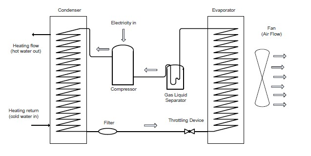 Air Source Heat Pump Operating Principle