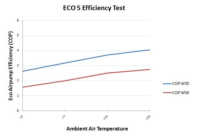 Air to Water Air Source Heat Pump - Performance Chart