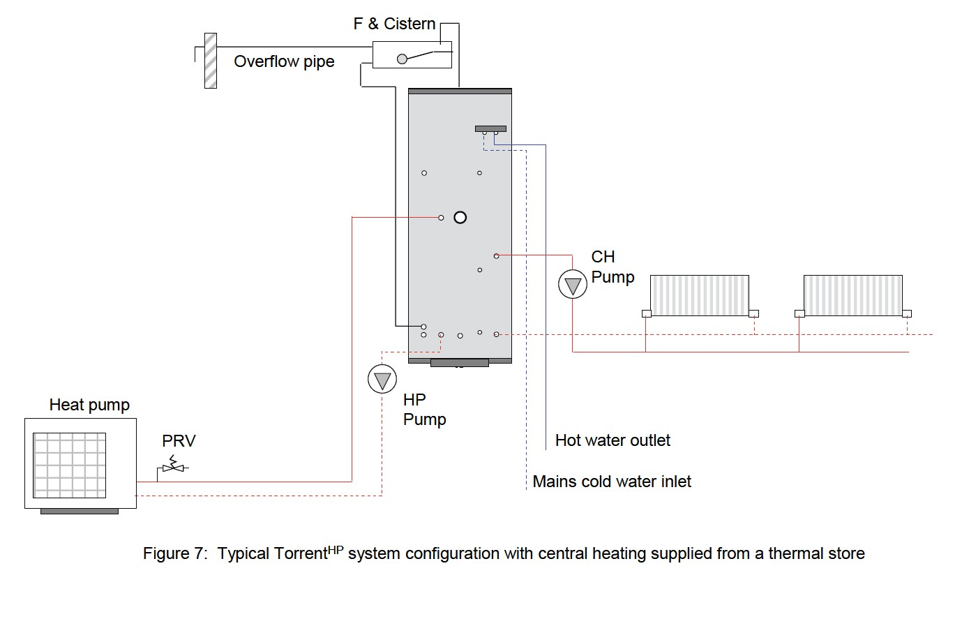 Typical TorrentHP system configuration with central heating supplied from a thermal store