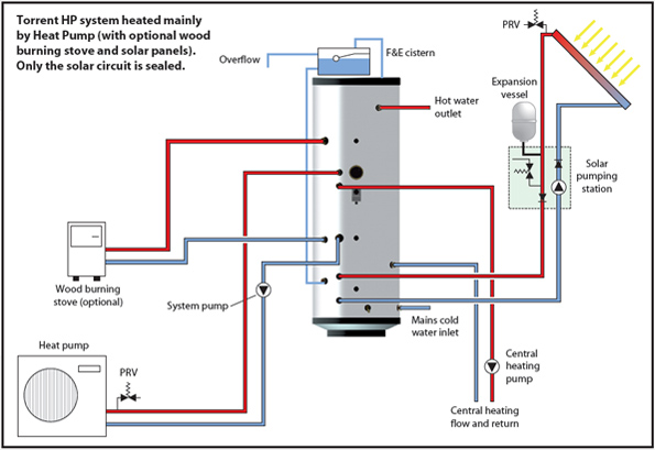 Cylinder thermal store supplier for air source heat pump thermal store heat pump solar integration diagram cheapraybanclubmaster Images