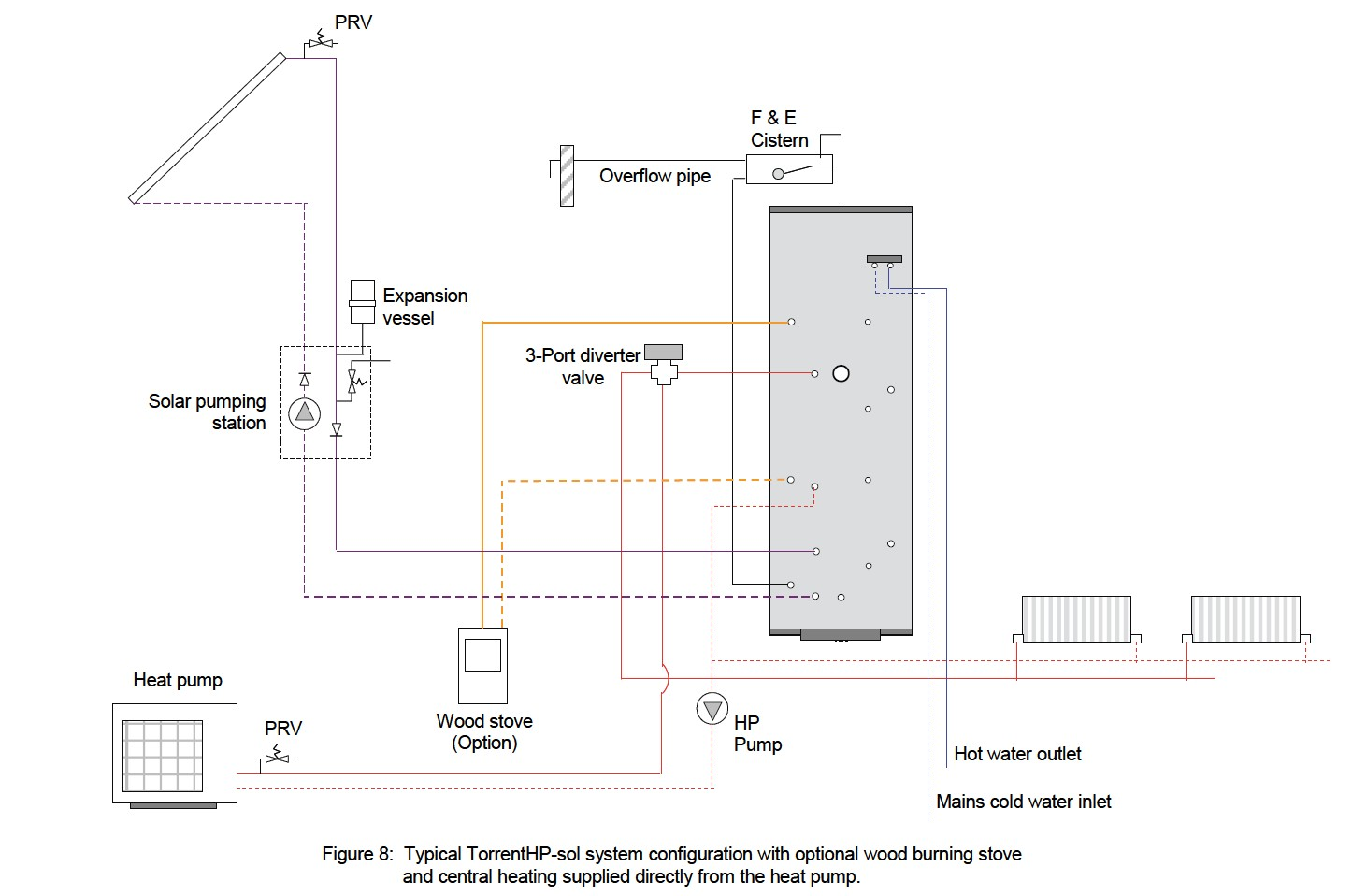 Thermal Stores (Renewables) for air source heat pump